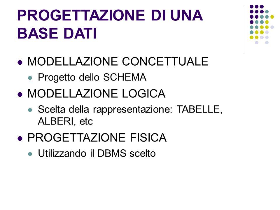 CREARE UNA BASE DATI Creare una base di dati realizza un modello concettuale Richiede tradurre oggetti e relazioni in tabelle e legami tra tabelle
