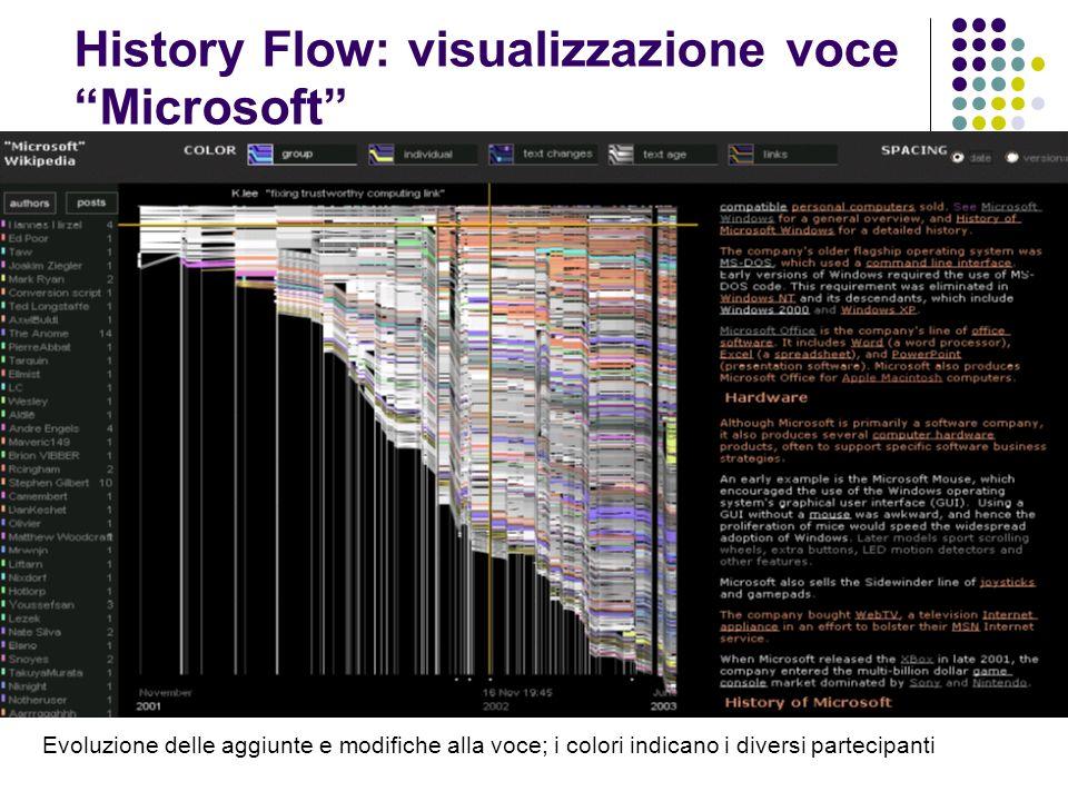 History Flow: visualizzazione voce Microsoft Evoluzione delle aggiunte e modifiche alla voce; i colori indicano i diversi partecipanti