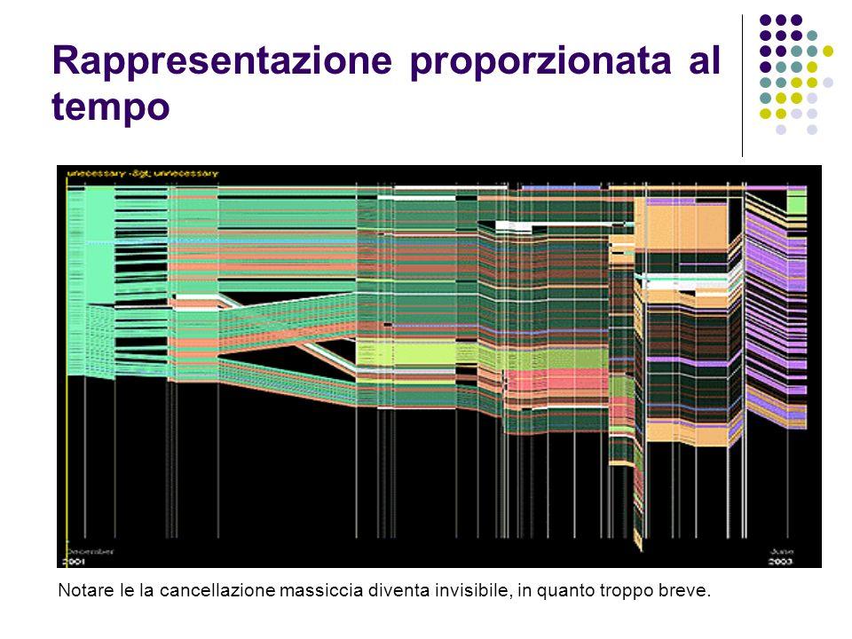Rappresentazione proporzionata al tempo Notare le la cancellazione massiccia diventa invisibile, in quanto troppo breve.