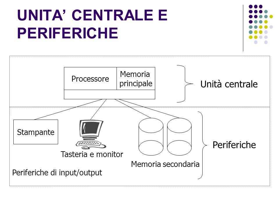 UNITA CENTRALE E PERIFERICHE Unità centrale Processore Stampante Periferiche di input/output Memoria secondaria Memoria principale Tasteria e monitor