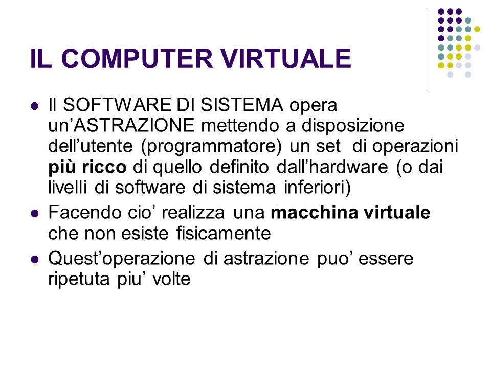 IL COMPUTER VIRTUALE Il SOFTWARE DI SISTEMA opera unASTRAZIONE mettendo a disposizione dellutente (programmatore) un set di operazioni più ricco di qu