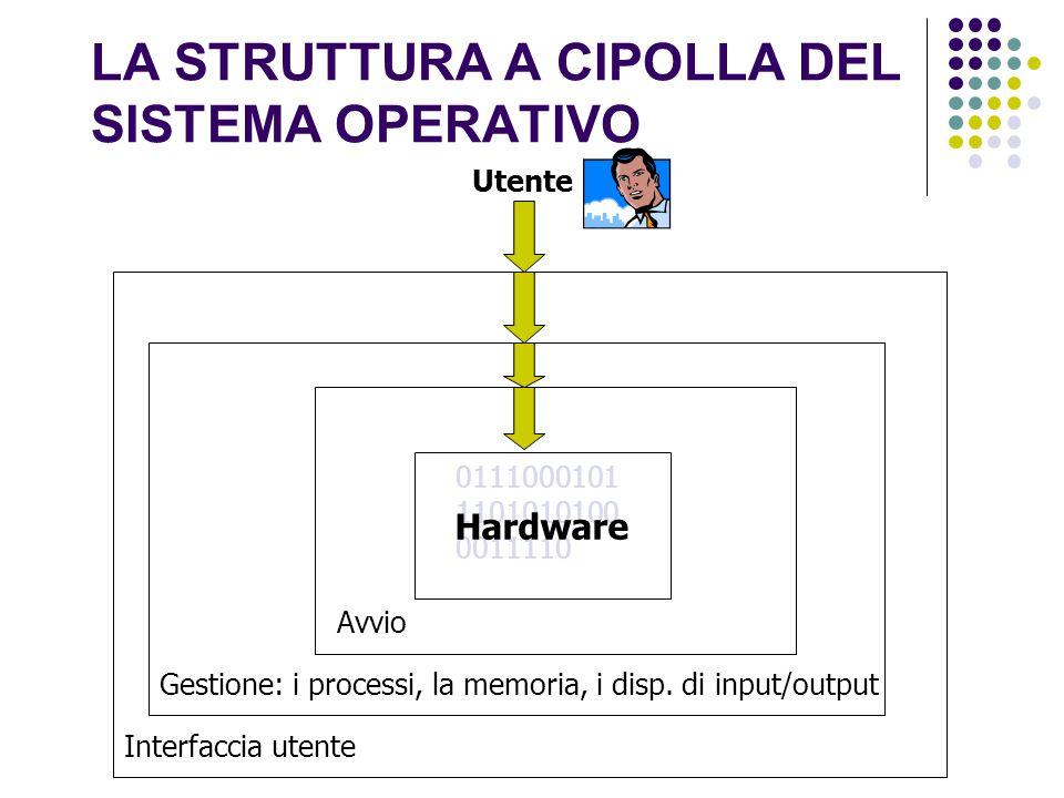 LA STRUTTURA A CIPOLLA DEL SISTEMA OPERATIVO 0111000101 1101010100 0011110 Hardware Utente Avvio Gestione: i processi, la memoria, i disp. di input/ou