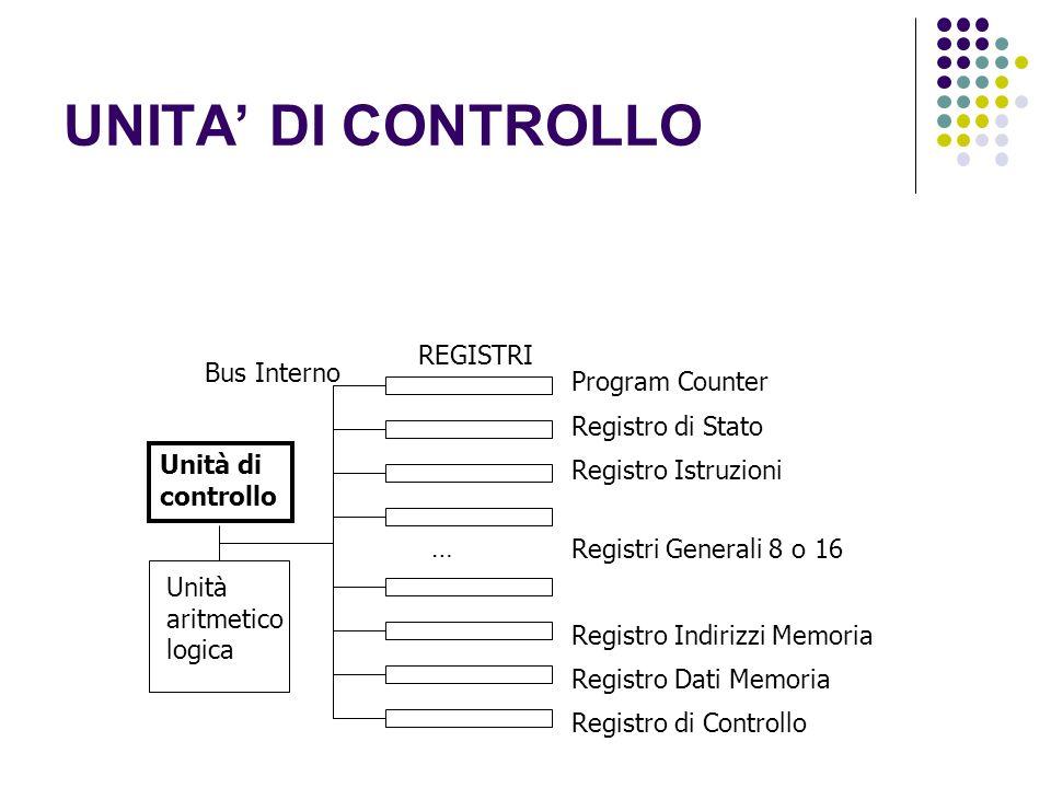 UNITA DI CONTROLLO Unità di controllo Unità aritmetico logica Program Counter REGISTRI Registro di Stato Bus Interno Registro Istruzioni Registri Gene