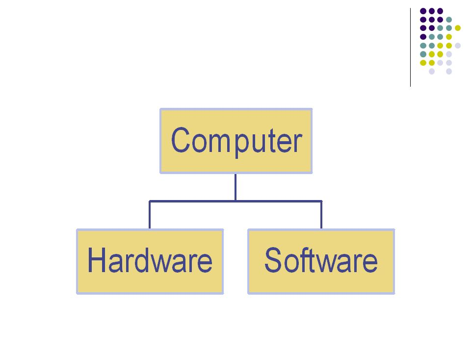 ARCHITETTURA DI VON NEUMANN: COMPONENTI DELLA CPU La CPU non è un unico componente ma è costituita da componenti diversi che svolgono compiti diversi Unità di controllo Unità aritmetico logica Program Counter REGISTRI Registro di Stato Bus Interno Registro Istruzioni Registri Generali 8 o 16 … Registro Indirizzi Memoria Registro Dati Memoria Registro di Controllo