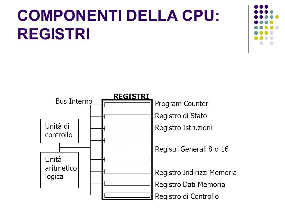 COMPONENTI DELLA CPU: REGISTRI Unità di controllo Unità aritmetico logica Program Counter REGISTRI Registro di Stato Bus Interno Registro Istruzioni R
