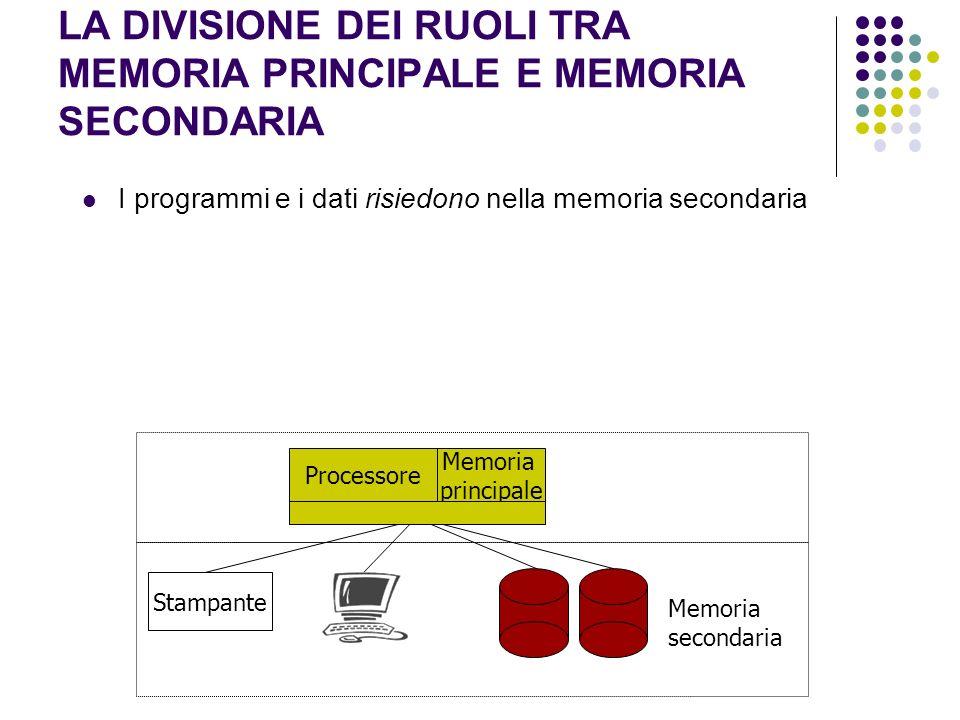 LA DIVISIONE DEI RUOLI TRA MEMORIA PRINCIPALE E MEMORIA SECONDARIA I programmi e i dati risiedono nella memoria secondaria Processore Stampante Memori