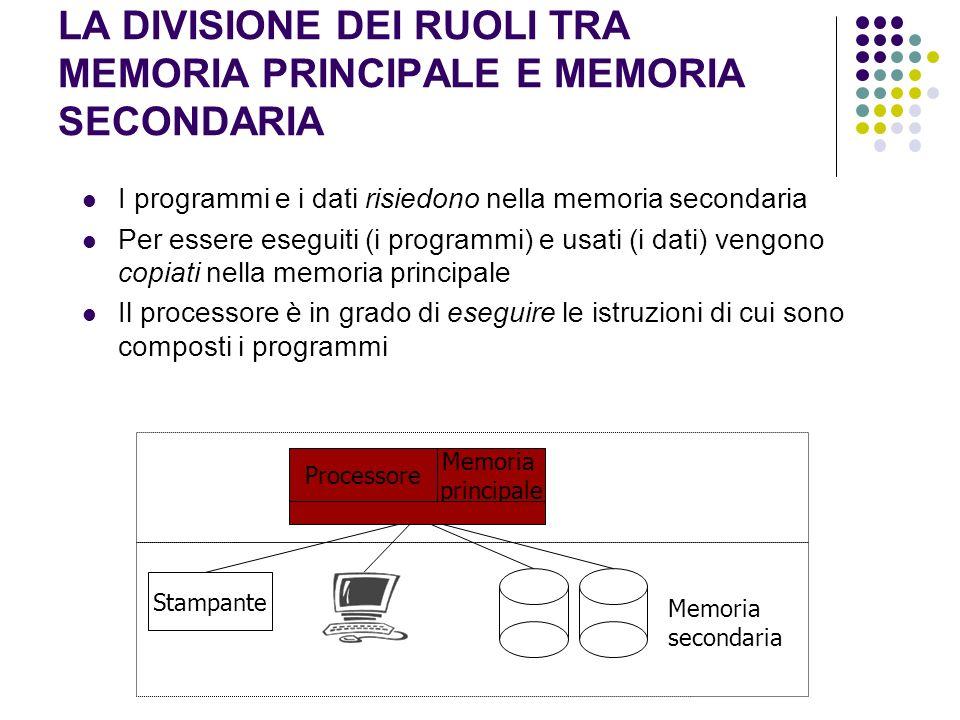 LA DIVISIONE DEI RUOLI TRA MEMORIA PRINCIPALE E MEMORIA SECONDARIA I programmi e i dati risiedono nella memoria secondaria Per essere eseguiti (i prog
