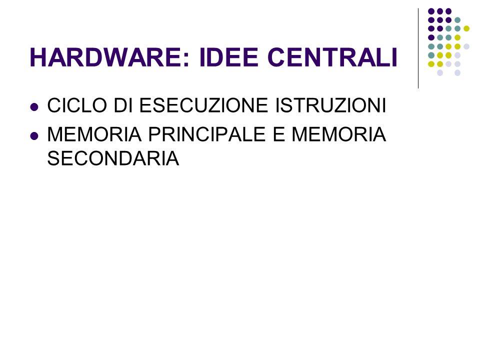 Unità di controllo Lesecuzione comporta linvio di comandi opportuni allunità relativa Calcoli Unità aritmetico logica Lettura/scrittura dati memoria Acquisizione/stampa dispositivi di I/O