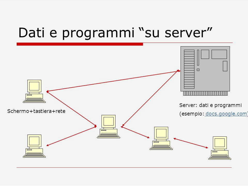 Dati e programmi su server Schermo+tastiera+rete Server: dati e programmi (esempio: docs.google.com) docs.google.com