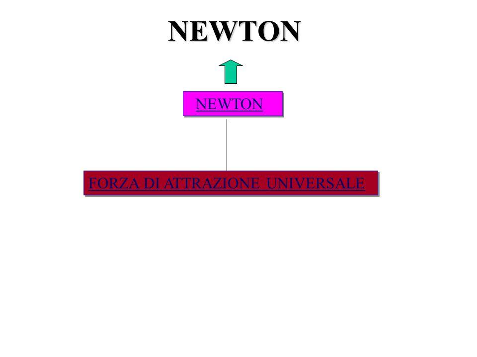 NEWTON NEWTON FORZA DI ATTRAZIONE UNIVERSALE