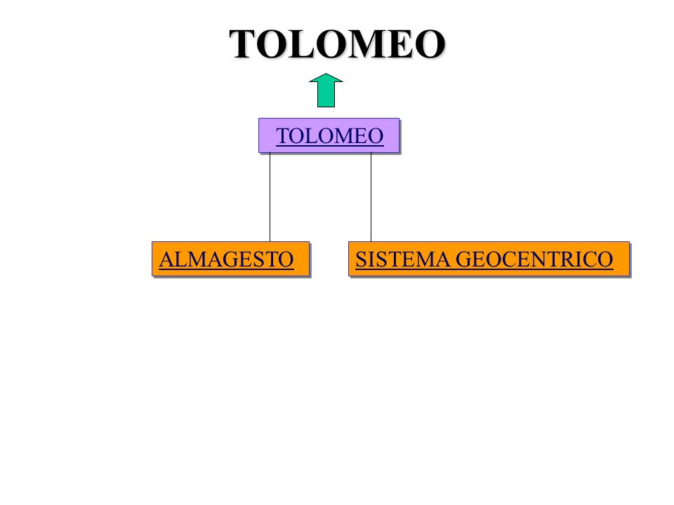 TOLOMEO TOLOMEO SISTEMA GEOCENTRICO ALMAGESTO