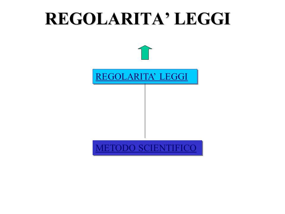 REGOLARITA LEGGI METODO SCIENTIFICO
