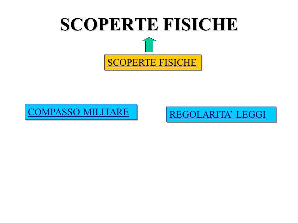 SCOPERTE FISICHE COMPASSO MILITARE REGOLARITA LEGGI SCOPERTE FISICHE