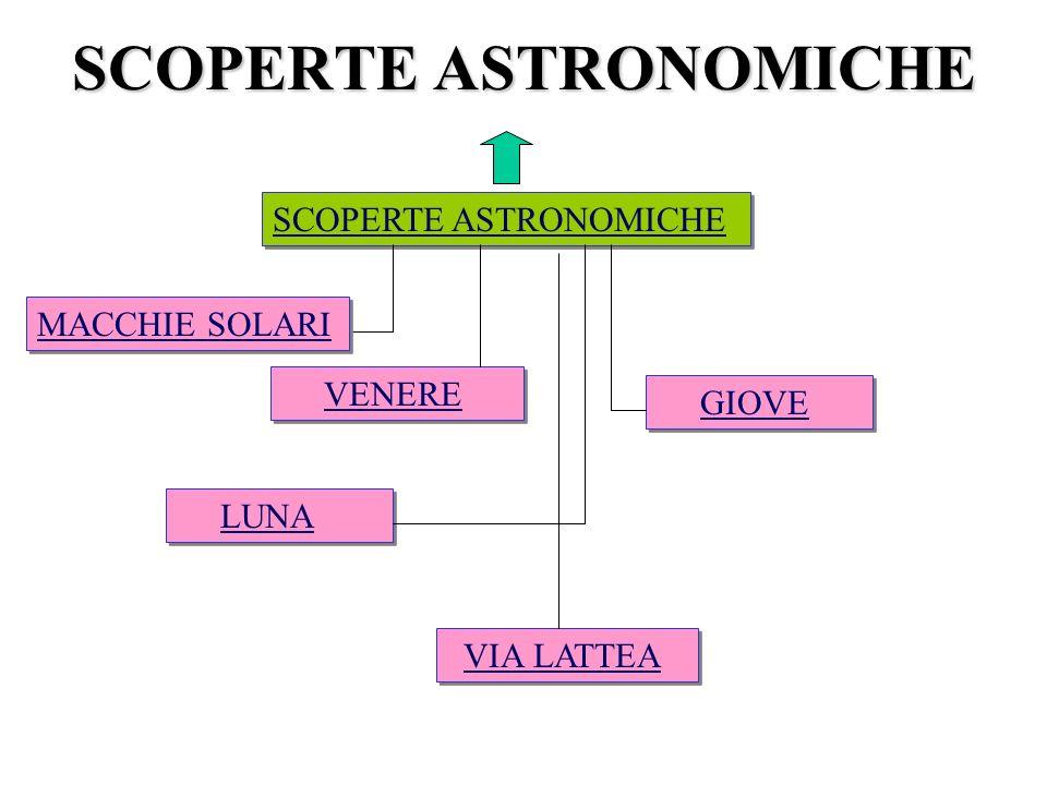 VENERE LUNA GIOVE VIA LATTEA SCOPERTE ASTRONOMICHE MACCHIE SOLARI
