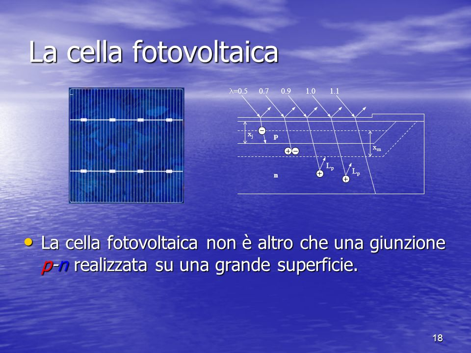 18 La cella fotovoltaica xjxj LpLp LpLp xmxm =0.5 0.70.91.01.1n p La cella fotovoltaica non è altro che una giunzione p-n realizzata su una grande superficie.