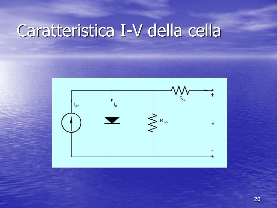 20 Caratteristica I-V della cella