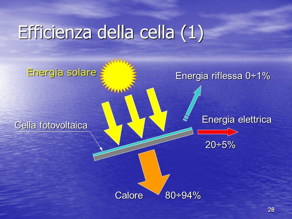 28 Efficienza della cella (1) Energia solare Energia elettrica 20÷5% Calore 80÷94% Cella fotovoltaica Energia riflessa 0÷1%