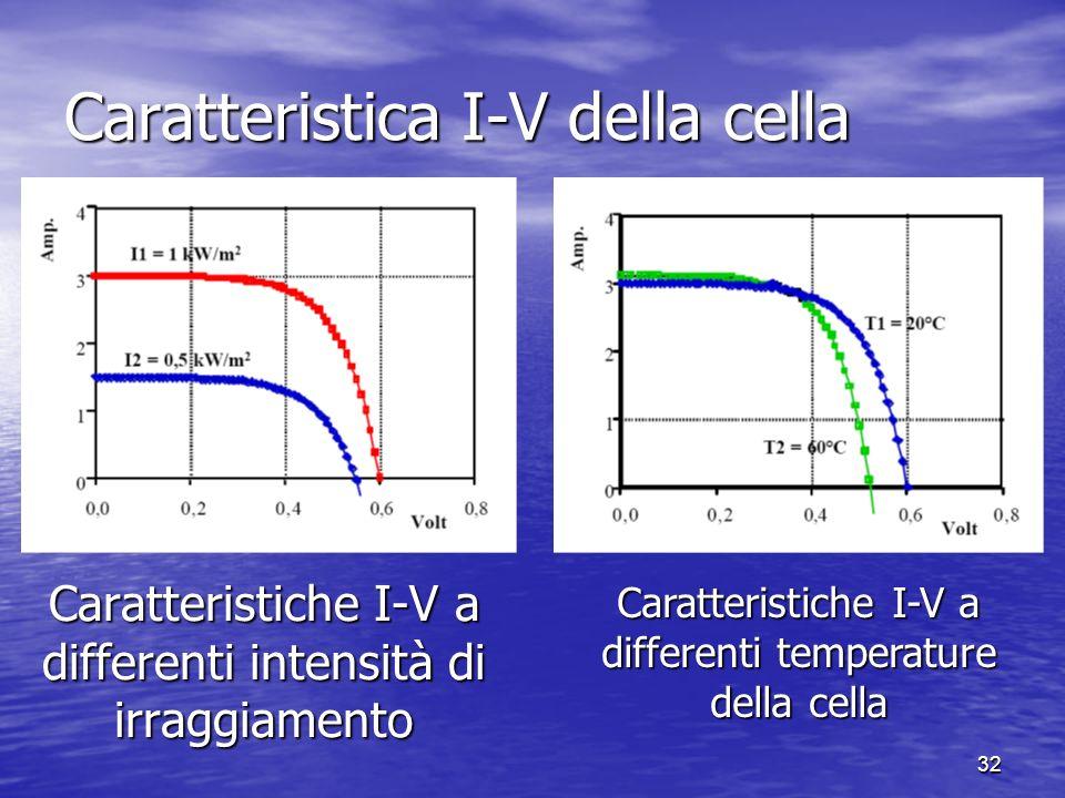 32 Caratteristica I-V della cella Caratteristiche I-V a differenti intensità di irraggiamento Caratteristiche I-V a differenti temperature della cella