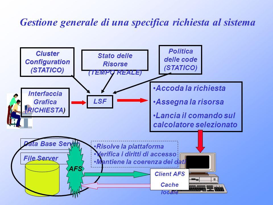 Gestione generale di una specifica richiesta al sistema Interfaccia Grafica (RICHIESTA) ClusterConfiguration(STATICO) Stato delle Risorse (TEMPO REALE