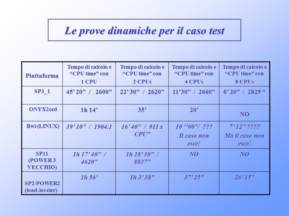 Le prove dinamiche per il caso test Piattaforma Tempo di calcolo e CPU time con 1 CPU Tempo di calcolo e CPU time con 2 CPUs Tempo di calcolo e CPU ti