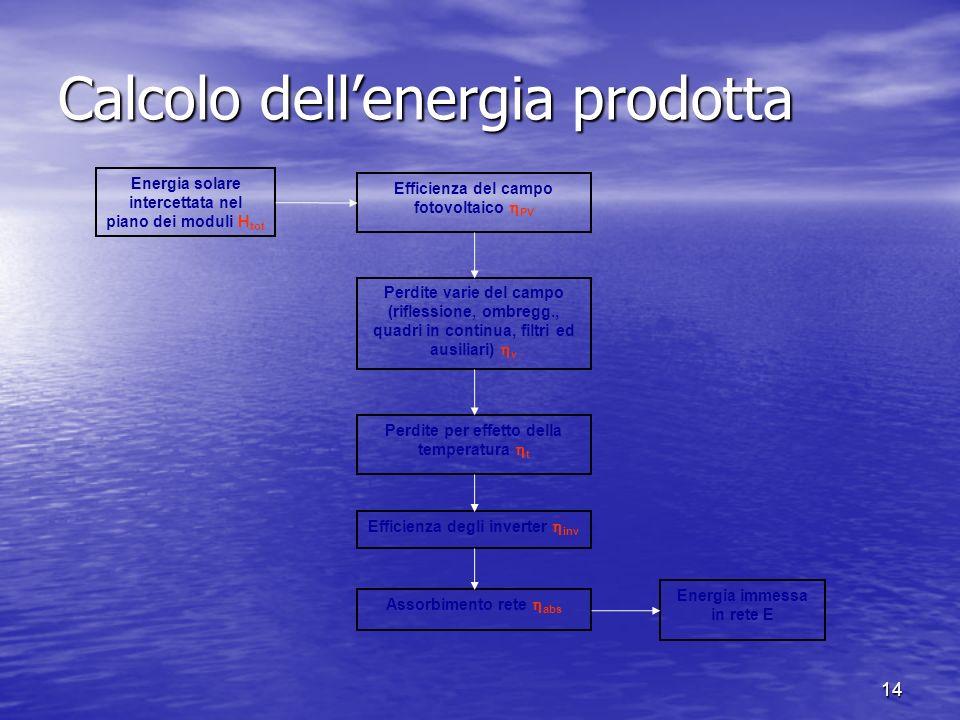 14 Calcolo dellenergia prodotta Efficienza del campo fotovoltaico PV Perdite varie del campo (riflessione, ombregg., quadri in continua, filtri ed aus