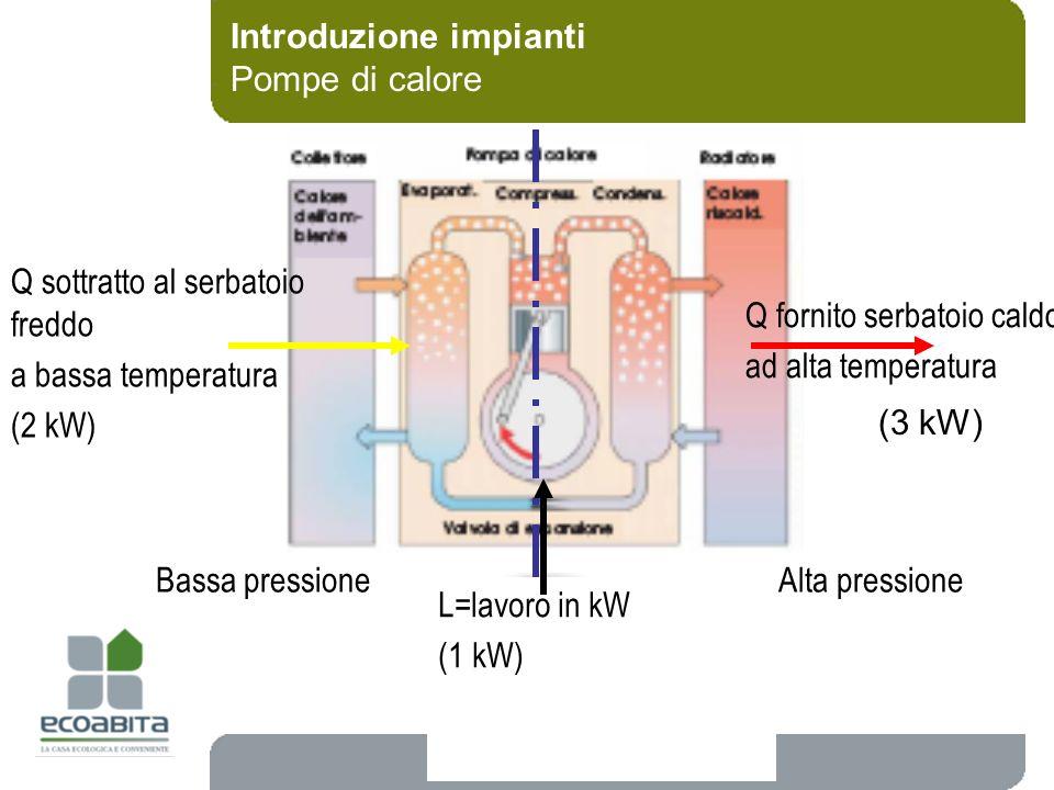 Introduzione impianti Pompe di calore Alta pressioneBassa pressione Q fornito serbatoio caldo ad alta temperatura Q sottratto al serbatoio freddo a ba