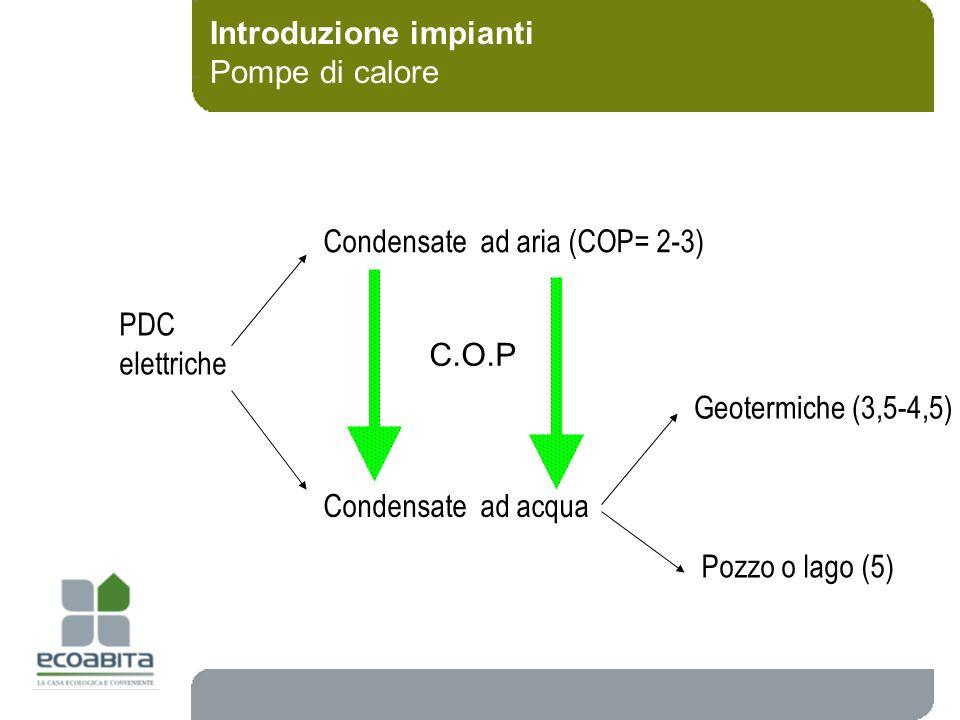 Introduzione impianti Pompe di calore PDC elettriche Condensate ad aria (COP= 2-3) Condensate ad acqua Geotermiche (3,5-4,5) Pozzo o lago (5) C.O.P