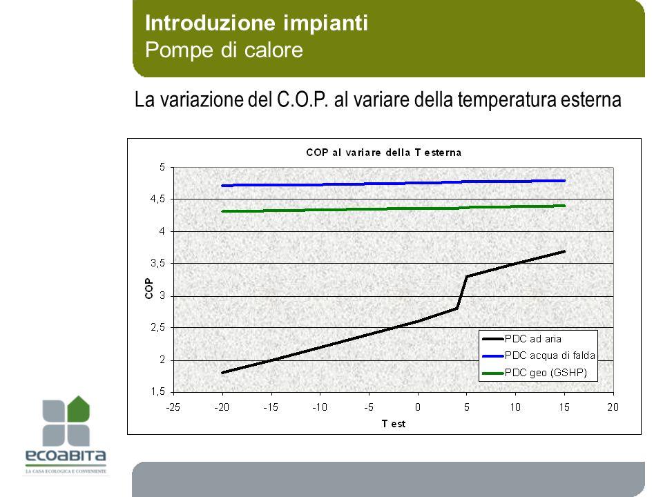Introduzione impianti Pompe di calore La variazione del C.O.P. al variare della temperatura esterna