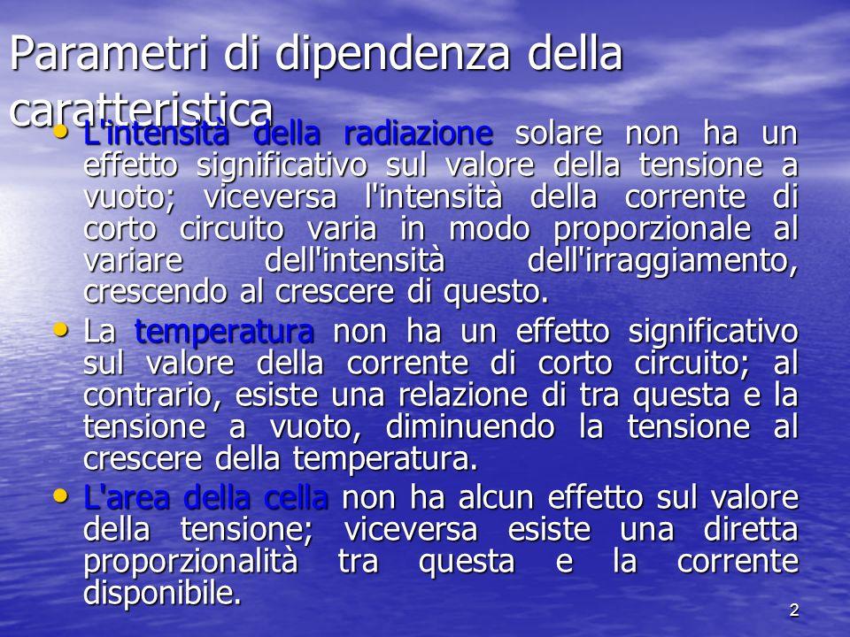 2 Parametri di dipendenza della caratteristica L'intensità della radiazione solare non ha un effetto significativo sul valore della tensione a vuoto;