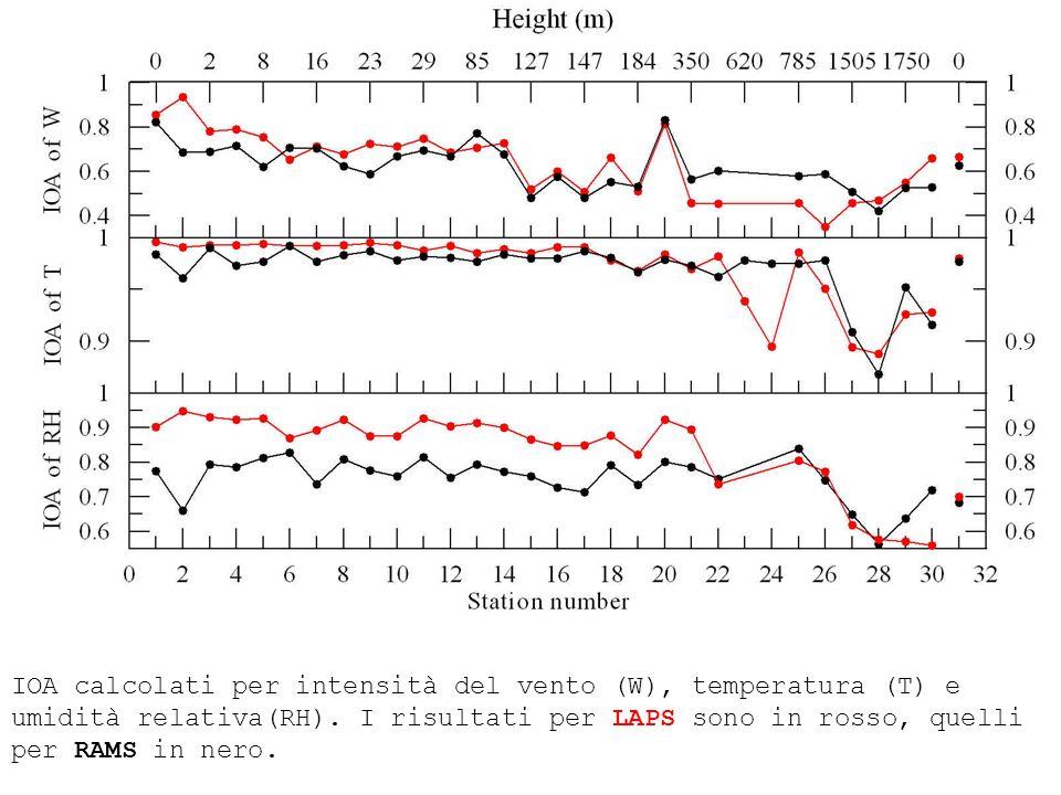 IOA calcolati per intensità del vento (W), temperatura (T) e umidità relativa(RH). I risultati per LAPS sono in rosso, quelli per RAMS in nero.