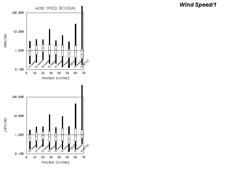 Wind Speed/1