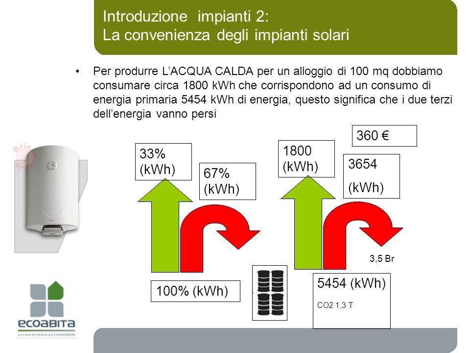 Introduzione impianti 2: La convenienza degli impianti solari Per produrre LACQUA CALDA per un alloggio di 100 mq dobbiamo consumare circa 1800 kWh ch
