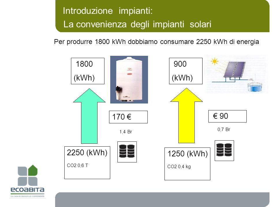 Per produrre 1800 kWh dobbiamo consumare 2250 kWh di energia 1800 (kWh) 2250 (kWh) CO2 0,6 T 1,4 Br 170 900 (kWh) 1250 (kWh) CO2 0,4 kg 0,7 Br 90 Intr