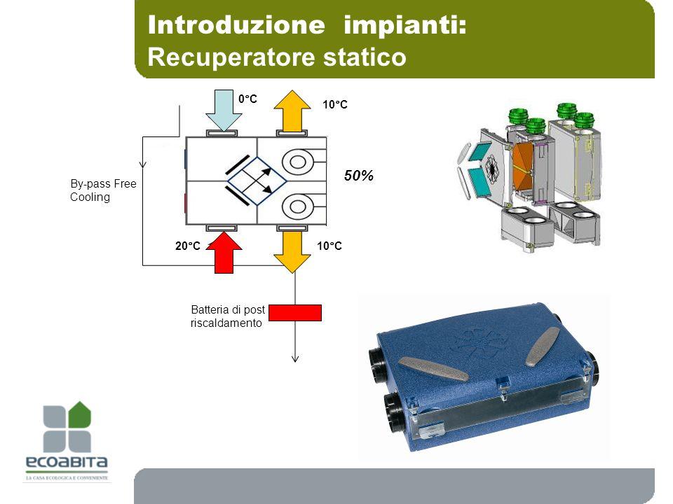 Introduzione impianti: Recuperatore statico By-pass Free Cooling 0°C 10°C 20°C 50% Batteria di post riscaldamento