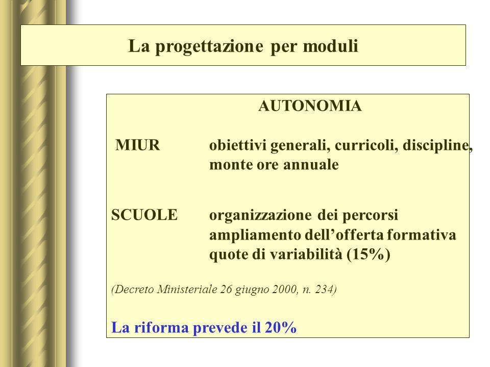 La progettazione per moduli LA NORMATIVA Decreto Ministeriale 26 giugno 2000, n.