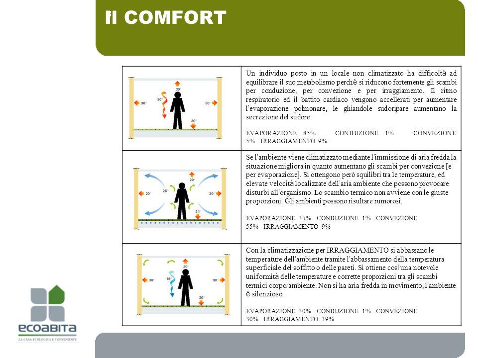 : Il COMFORT CASO 1CASO 2 Un individuo posto in un locale non climatizzato ha difficolt à ad equilibrare il suo metabolismo perch è si riducono fortem