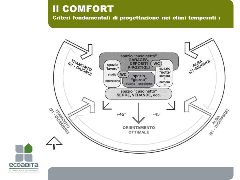 Criteri fondamentali di progettazione nei climi temperati : Il COMFORT Fare vedere la tabella del Rossi sui carichi di condizionamento