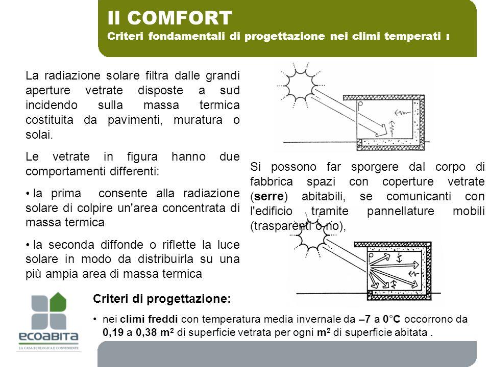 Criteri fondamentali di progettazione nei climi temperati : Il COMFORT La radiazione solare filtra dalle grandi aperture vetrate disposte a sud incide