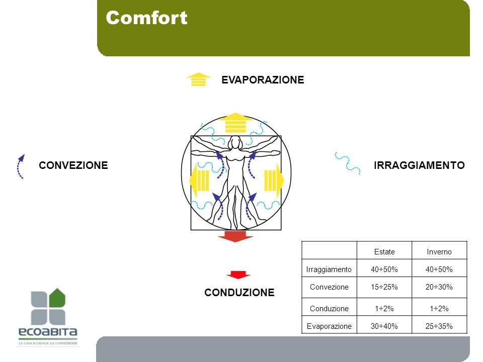 Comfort IRRAGGIAMENTO EVAPORAZIONE CONVEZIONE CONDUZIONE EstateInverno Irraggiamento 40÷50% Convezione 15÷25%20÷30% Conduzione 1÷2% Evaporazione30÷40%
