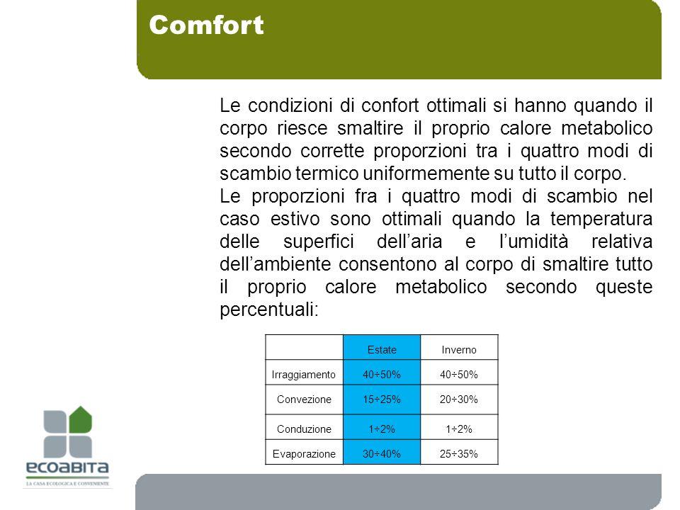 Comfort EstateInverno Irraggiamento 40÷50% Convezione 15÷25%20÷30% Conduzione 1÷2% Evaporazione30÷40%25÷35% Le condizioni di confort ottimali si hanno