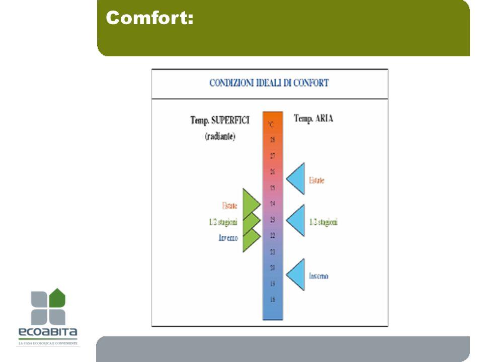 Comfort: