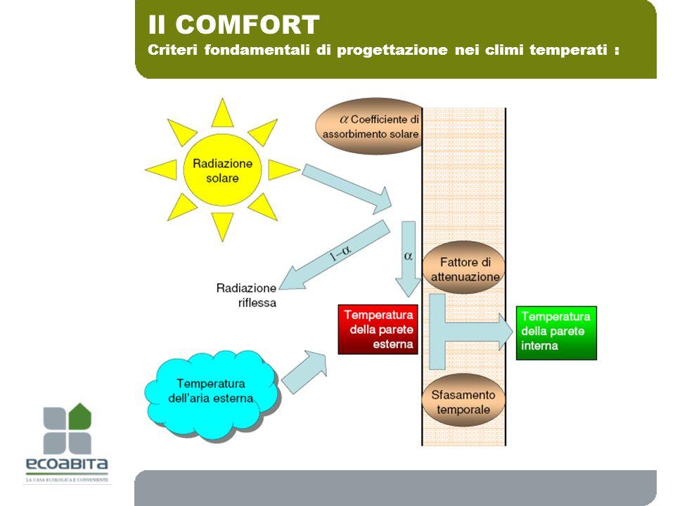 Criteri fondamentali di progettazione nei climi temperati : Il COMFORT
