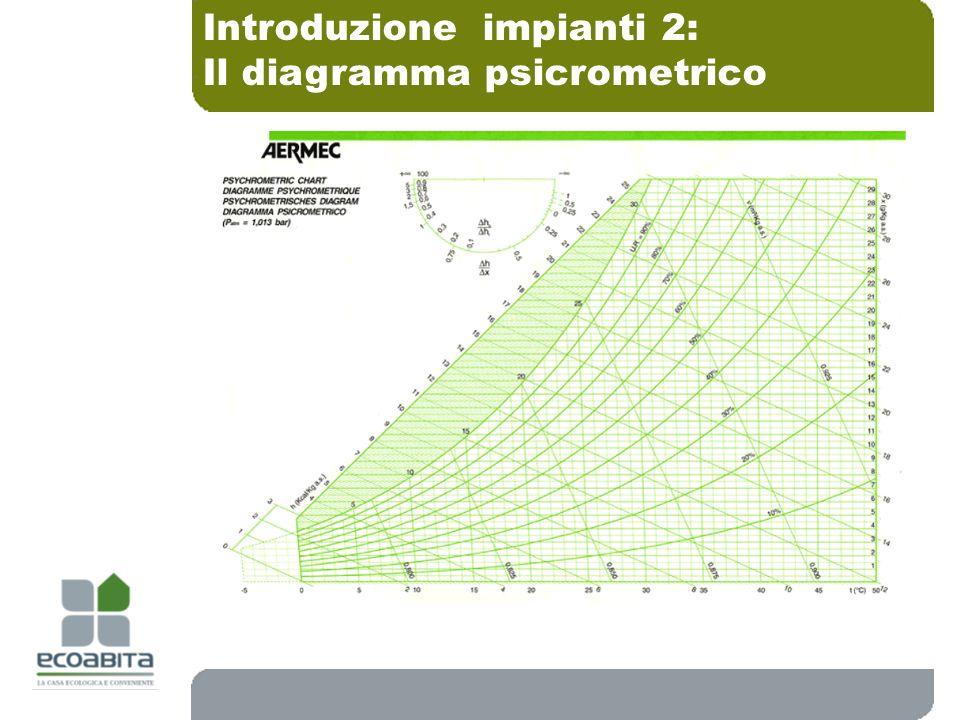 Il diagramma psicrometrico LUMIDITA RELATIVA Introduzione impianti 2: