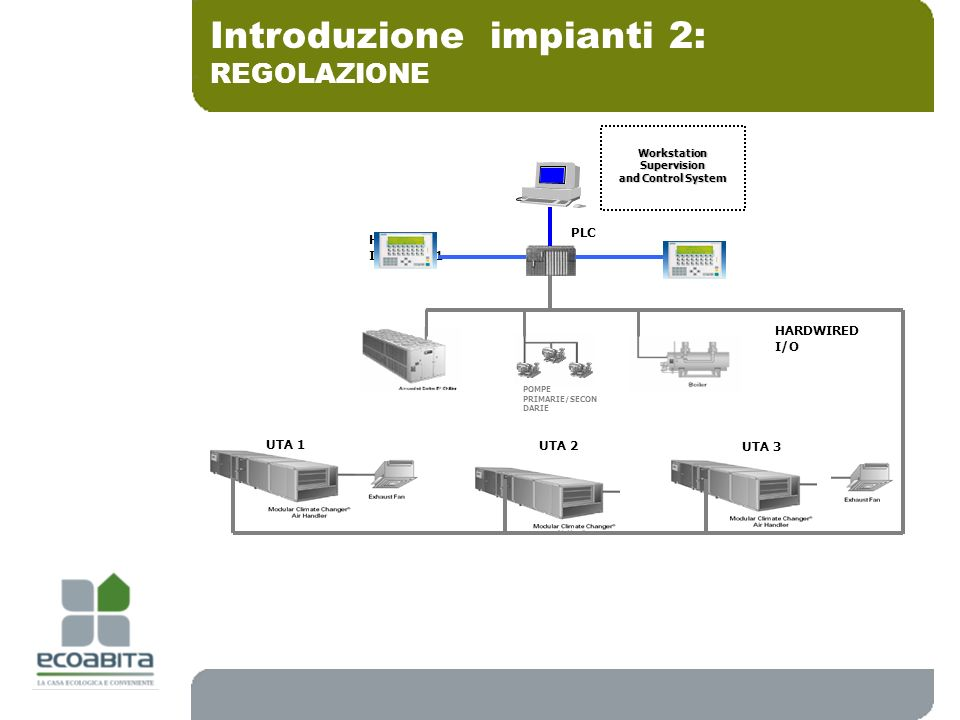 Introduzione impianti 2: REGOLAZIONE Workstation Supervision and Control System HMI Interface 1 UTA 1 UTA 2 UTA 3 POMPE PRIMARIE/SECON DARIE PLC HARDW