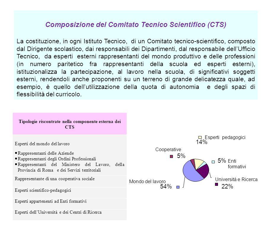 10 Composizione del Comitato Tecnico Scientifico (CTS) La costituzione, in ogni Istituto Tecnico, di un Comitato tecnico-scientifico, composto dal Dir