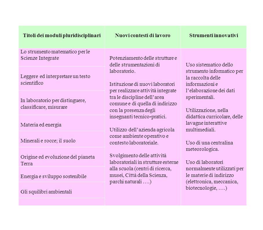 Titoli dei moduli pluridisciplinariNuovi contesti di lavoroStrumenti innovativi Lo strumento matematico per le Scienze IntegratePotenziamento delle st