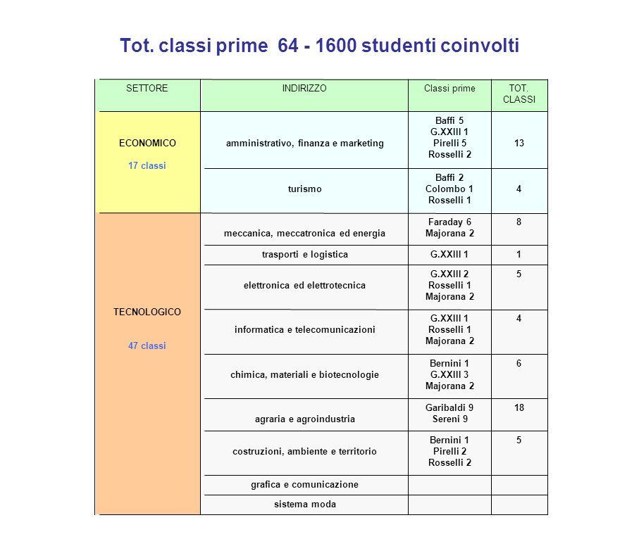 Tot. classi prime 64 - 1600 studenti coinvolti SETTOREINDIRIZZOClassi primeTOT. CLASSI ECONOMICO 17 classi amministrativo, finanza e marketing Baffi 5
