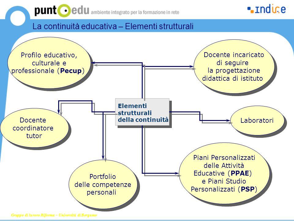 Formazione sulla riforma Profilo educativo, culturale e professionale (Pecup) Piani Personalizzati delle Attività Educative (PPAE) e Piani Studio Pers