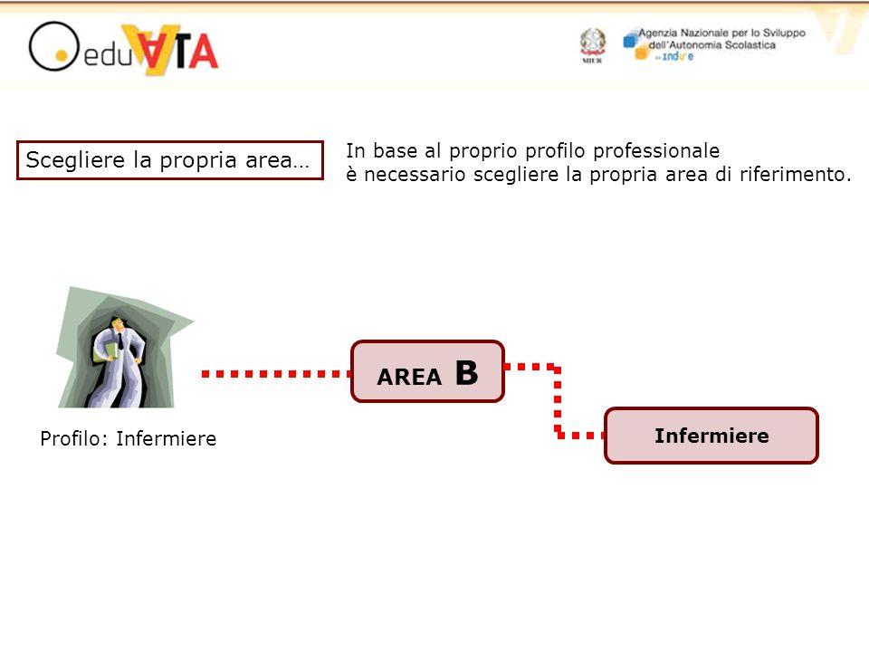 In base al proprio profilo professionale è necessario scegliere la propria area di riferimento. Profilo: Infermiere AREA B Infermiere Scegliere la pro