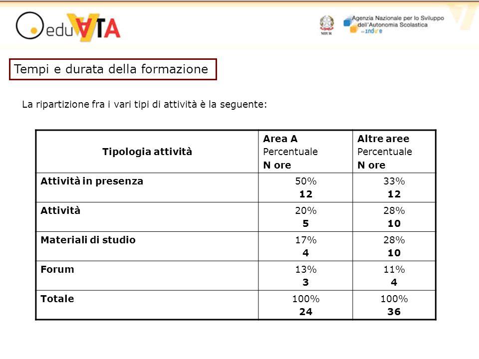 Tipologia attività Area A Percentuale N ore Altre aree Percentuale N ore Attività in presenza50% 12 33% 12 Attività20% 5 28% 10 Materiali di studio17%